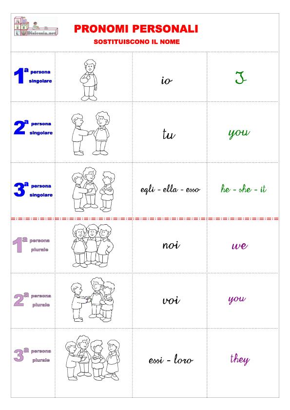 Voliamo insieme all 39 arcobaleno i pronomi personali for Complemento d arredo in inglese