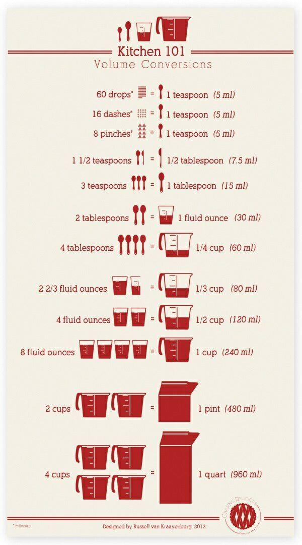 Kitchen Conversion Volumes Teaspoons Ounces Cups Pints Food
