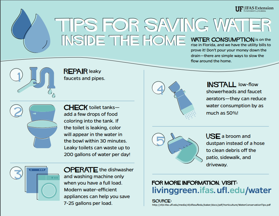 Tips For Saving Water In Your Home Agricultural Science Green Living Save Water