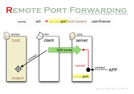 ssh-remote-port-forwarding.png