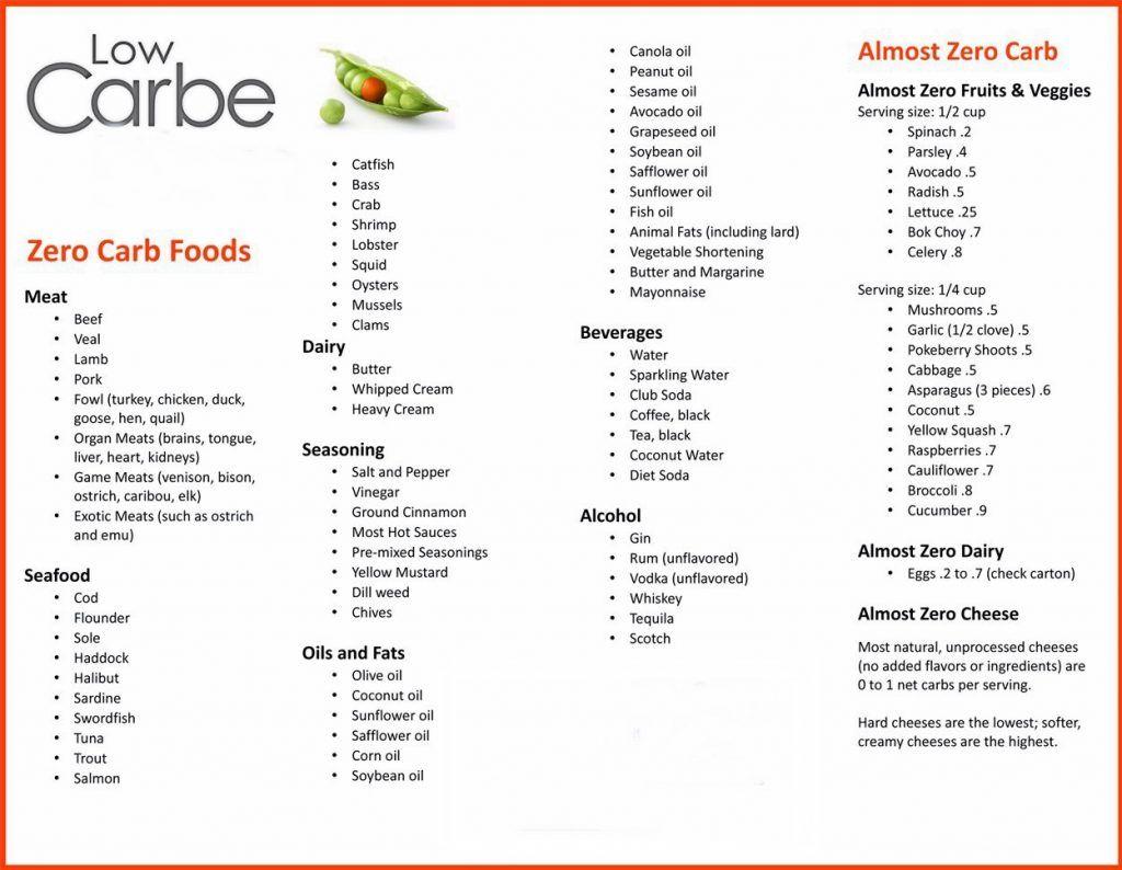 No Carb Foods List Low Carbt