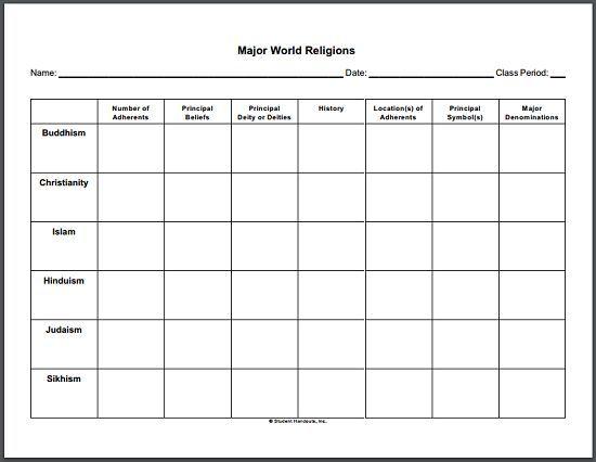 Image Result For Major Religions Anchor Chart Social Studies - 6 major religions