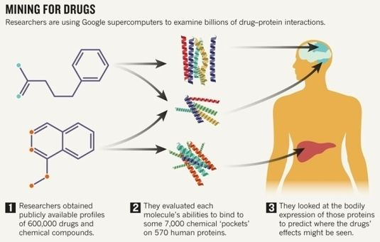 Project Ranks Billions Of Drug Interactions Open Data Sets Drug Interactions Supercomputer Interactive