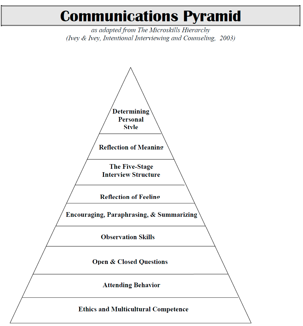 Communication Pyramid Png Counselling Tool Career Counseling Group Therapy Activities Difference Between Paraphrase And Reflection Of Feeling