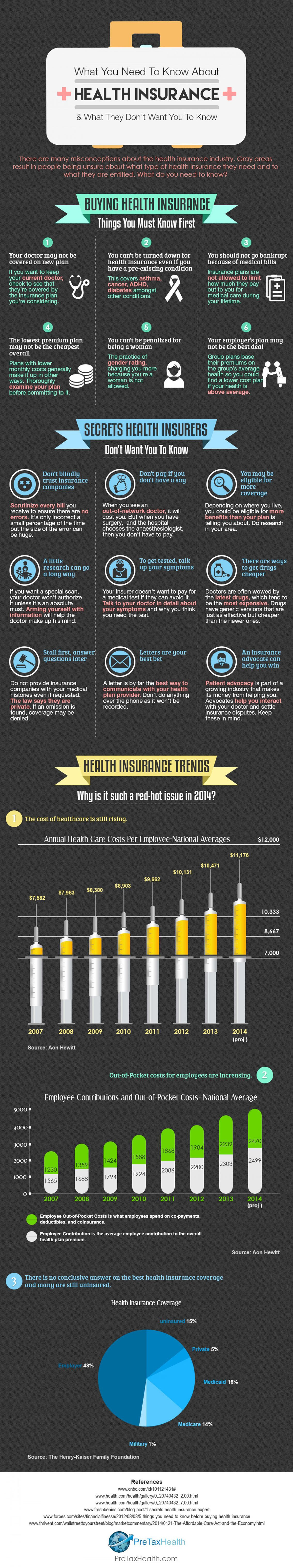 What You Need To Know About Health Insurance Infographic Buy