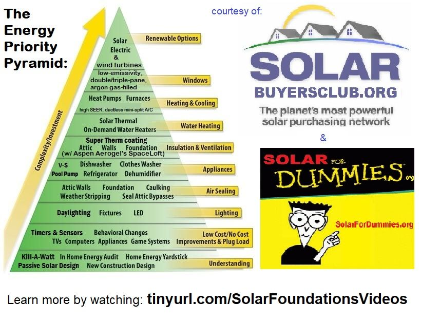Pin By Vioouz On Sustainable Living Projects In 2020 With Images Passive Solar Design Solar Thermal Energy