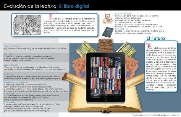 Evolucion Del Libro Digital Libros Digitales Evolucion Del