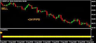 Pin On Acacia Forex Indicator Review