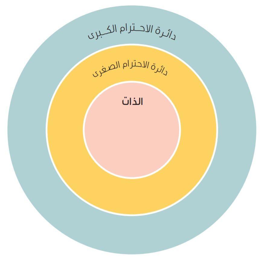 قيمة الاحترام Pie Chart Chart Diagram