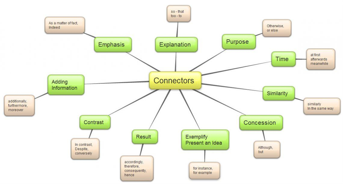 Aprende Inglés Usa Conectores Para Aprobar El Writing B1 Y B2 De Cambridge English Academias De Ingles En Cádi Academia De Ingles Conectores Aprender Inglés