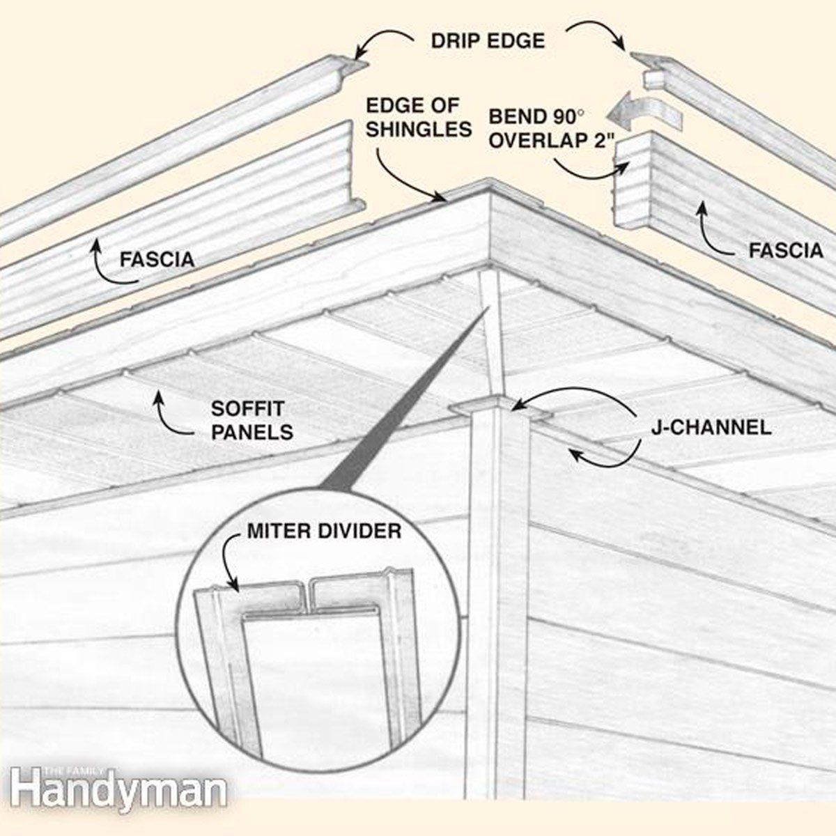 How To Install Aluminum Soffits That Are Maintenance Free Roof Edge Roof Repair Vinyl Soffit