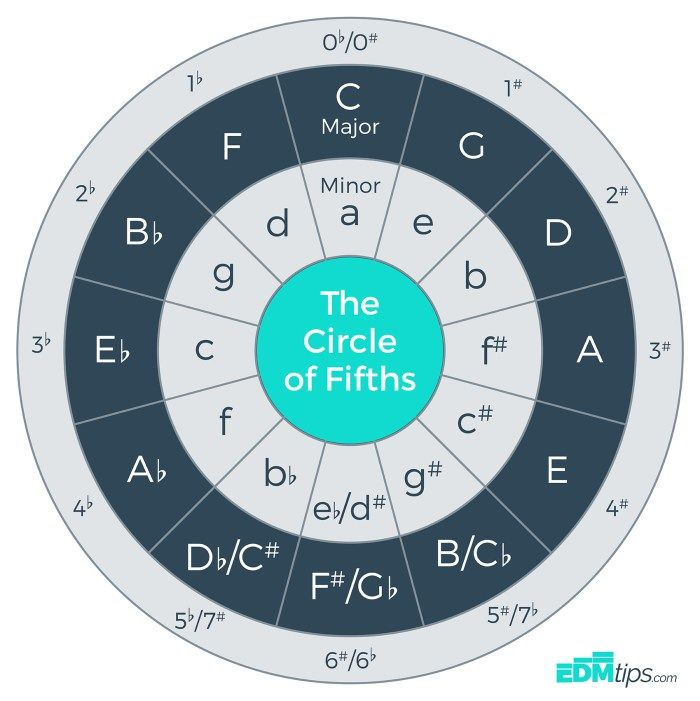 The Circle Of Fifths (and How To Use It...)