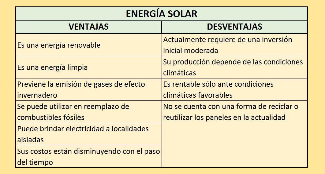 Cuadro De Ventajas Y Desventajas De La Energía Solar Energía Solar Energía Energías Limpias