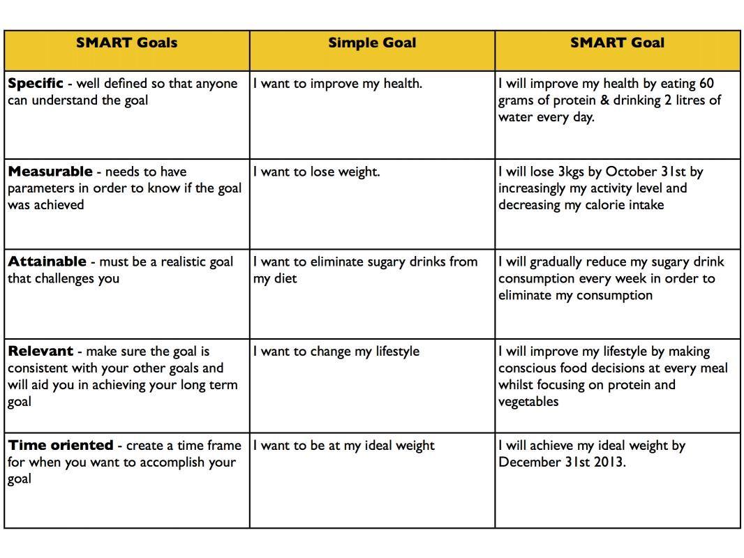 Examples Of Smart Goals Smart Goals Examples Smart Goals Goal Examples