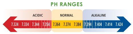 Normal Blood pH (arterial) = 7.35-7.45 (adults) 7.36-7.41 (infants) 7.11-7.36 (neonates)