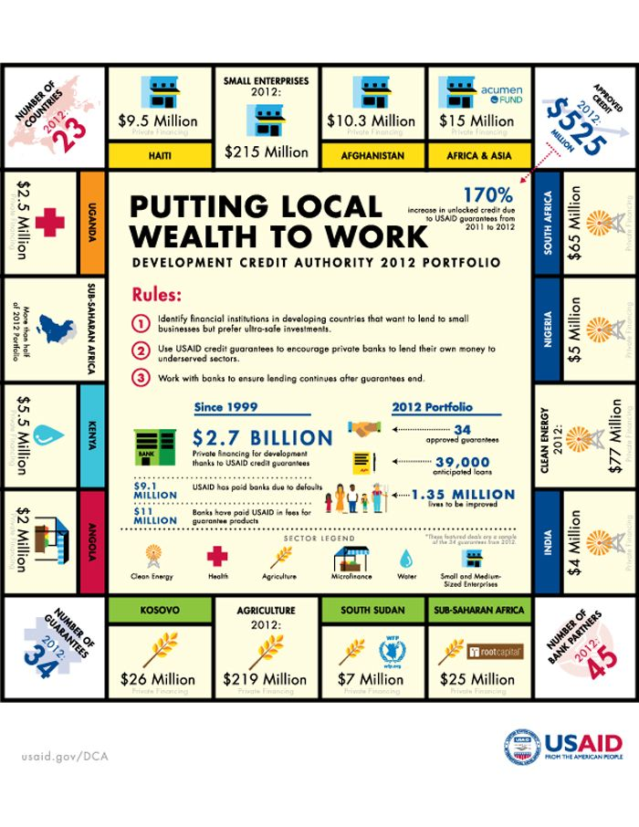 Infographic Putting Local Wealth To Work Safe Investments Financial Institutions Development