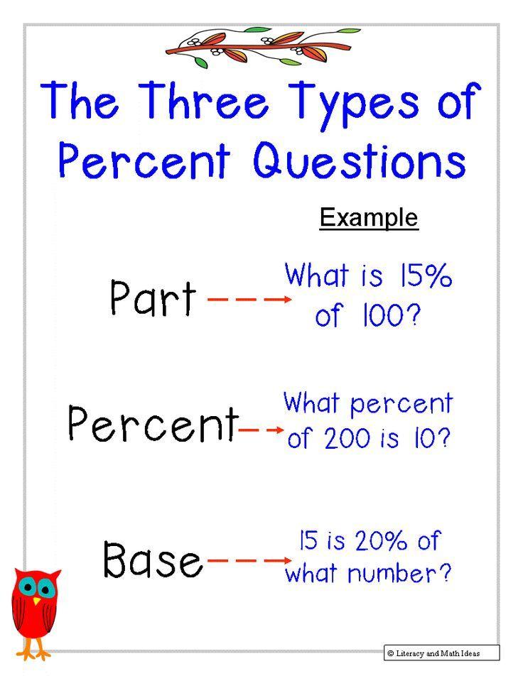 Literacy Math Ideas The Three Types Of Percent Problems