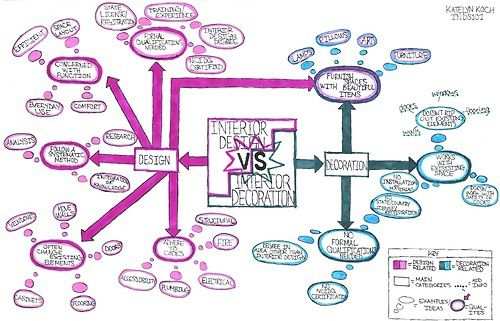I Love This Student S Mind Map Of Interior Designers Vs Interior