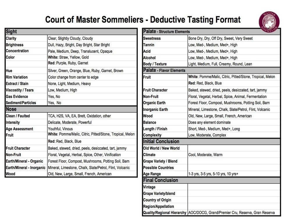 Pin by Tori Hollis on Wine Certification in 2020 Master