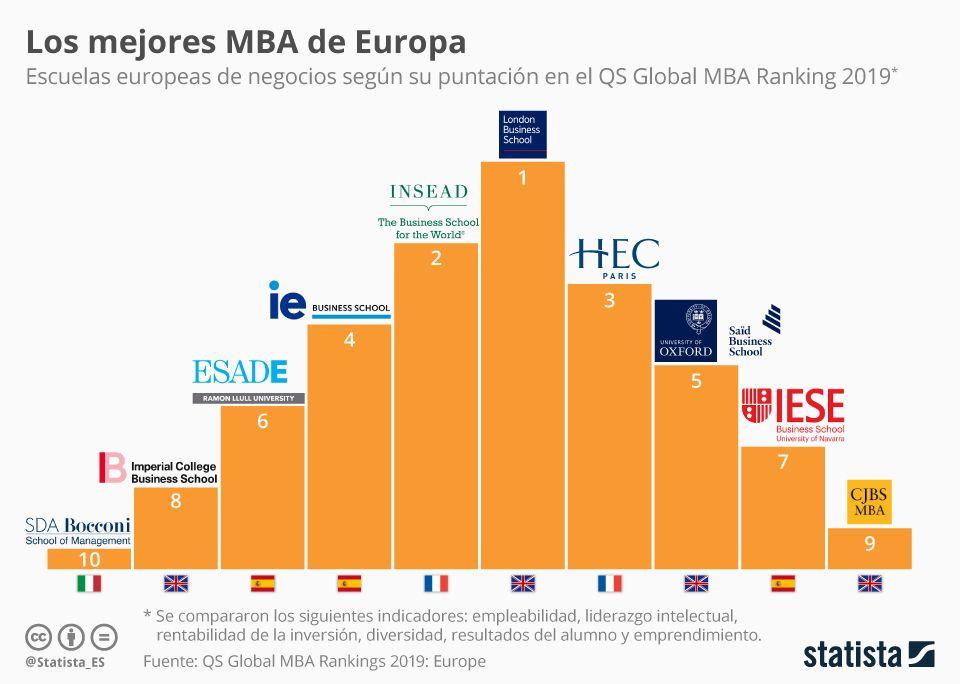 10 Mejores Escuelas De Negocios En Europa Infografia Infographic Education Tics Y Formación Escuela Infografia Europa