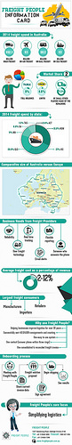 Australian Freight Overview-v2 | by soumitrabiswas