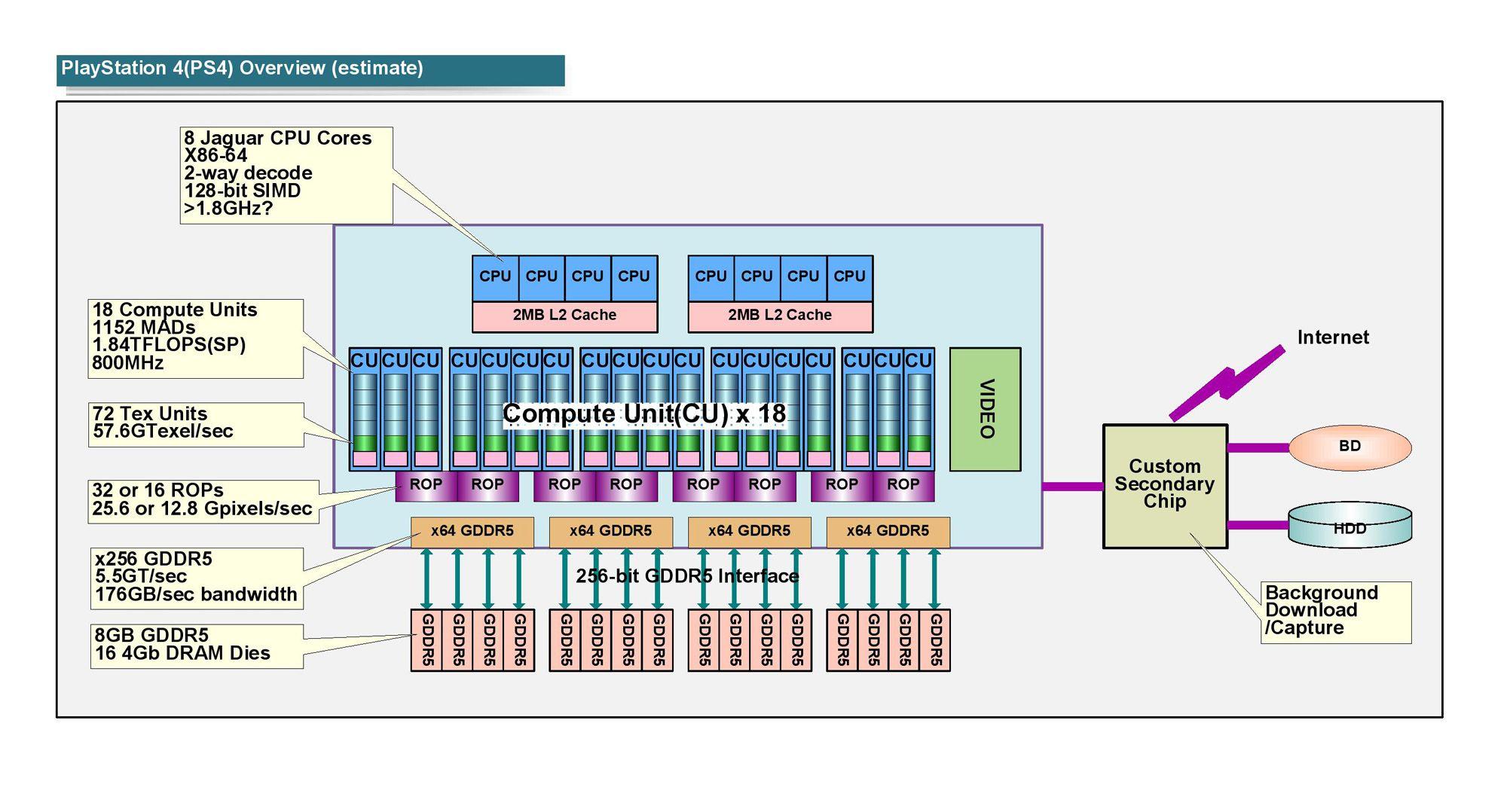 PS4 block diagram (estimate) | Computer Graphics Tech | Pinterest ...