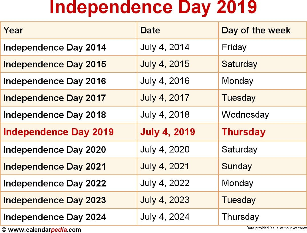 When Is Independence Day 2019 & 2020? Dates Of