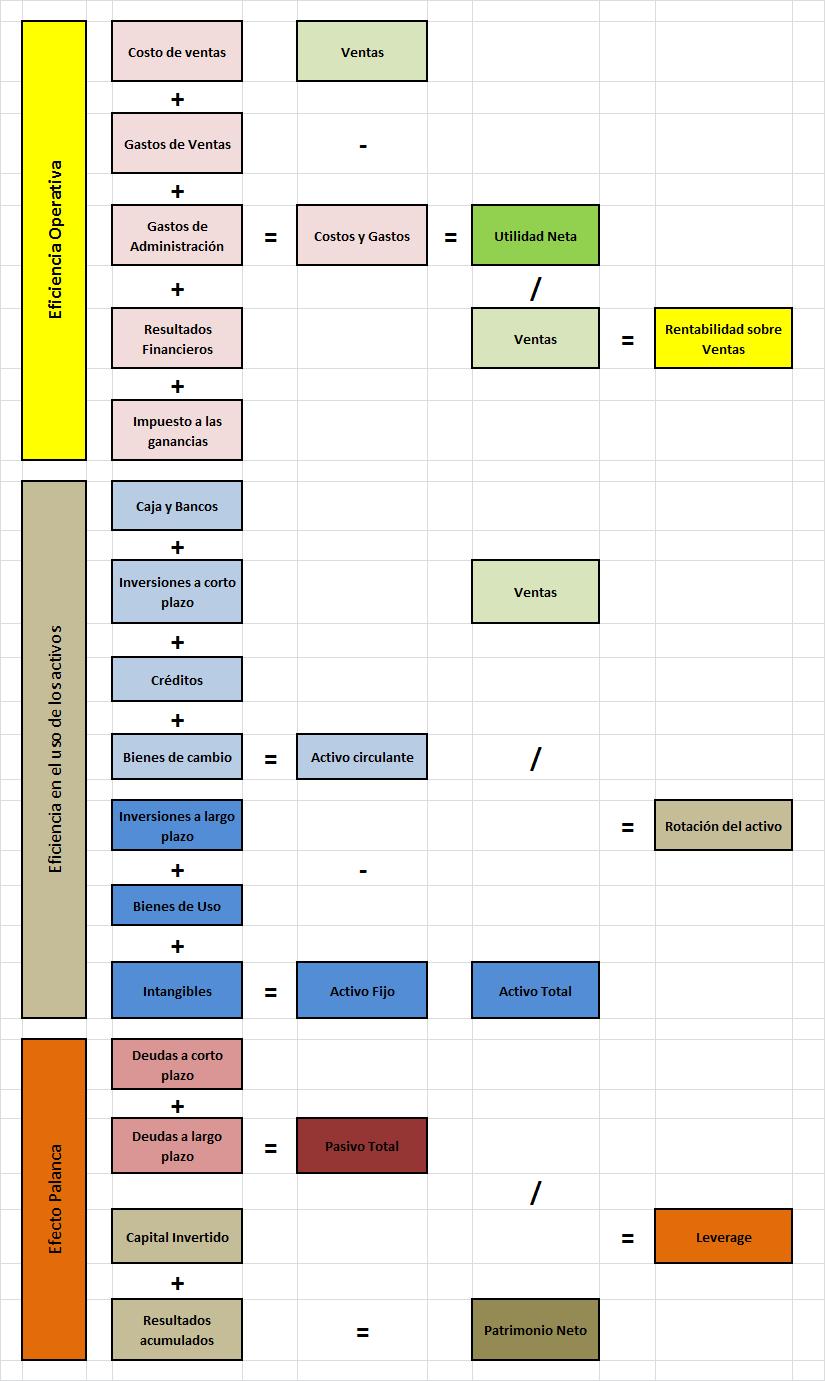 Por Mariano Ramos Mejía A Traves De Diferentes Entregas Hemos Analizado Distintos Enfoques Contaduria Y Finanzas Consejos De Finanzas Contabilidad Y Finanzas