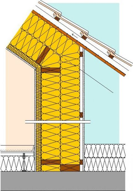 Dämmung Drempelwand Konstruktion Konstrukcje In 2019