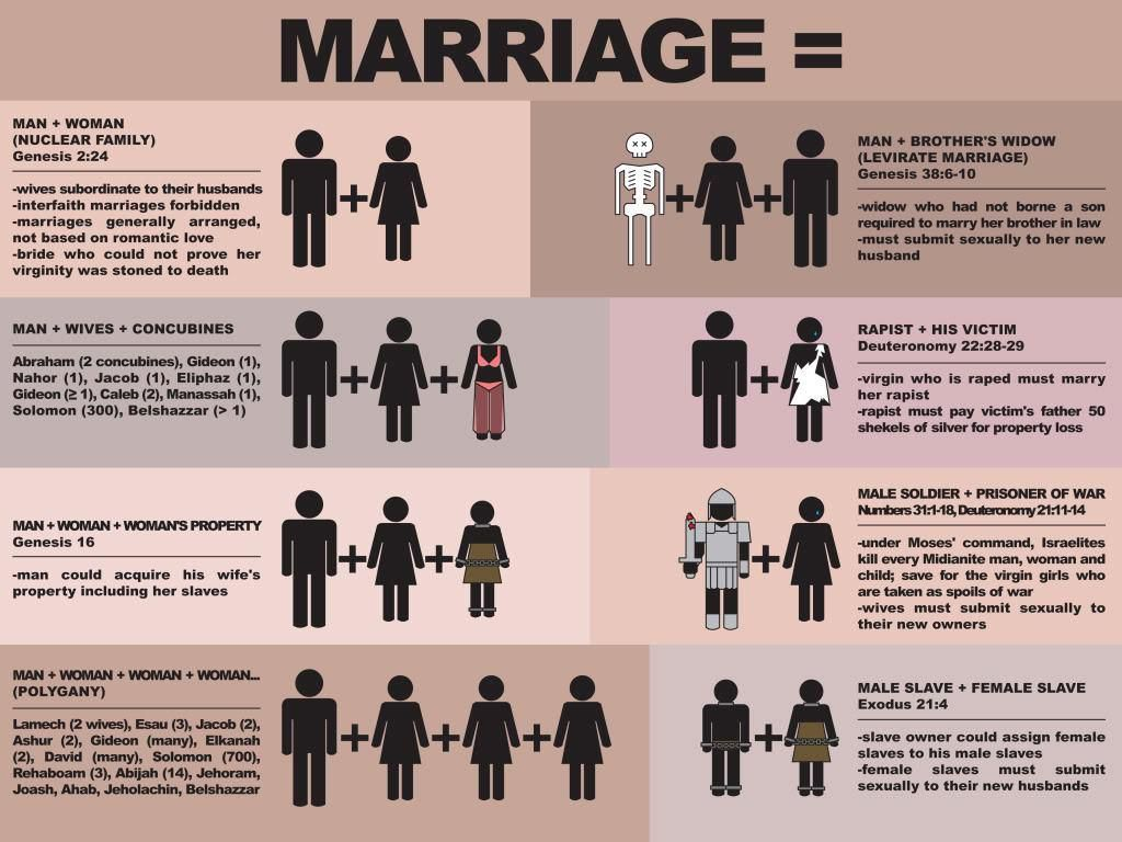Bible and interracial relationship