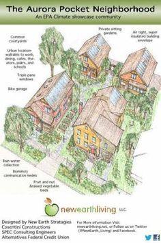 Lake Development Housing Development Development Ideas Cluster Homes Cluster Housing Communities Cotta Pocket Neighborhood The Neighbourhood Cluster House