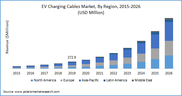 Ev Charging Cables Market Size Worth 1 992 5 Million By 2026 Cagr 33 2 Exclusive Study By Polaris Market R In 2020 Fuel Efficient Cars Ev Charging Charging