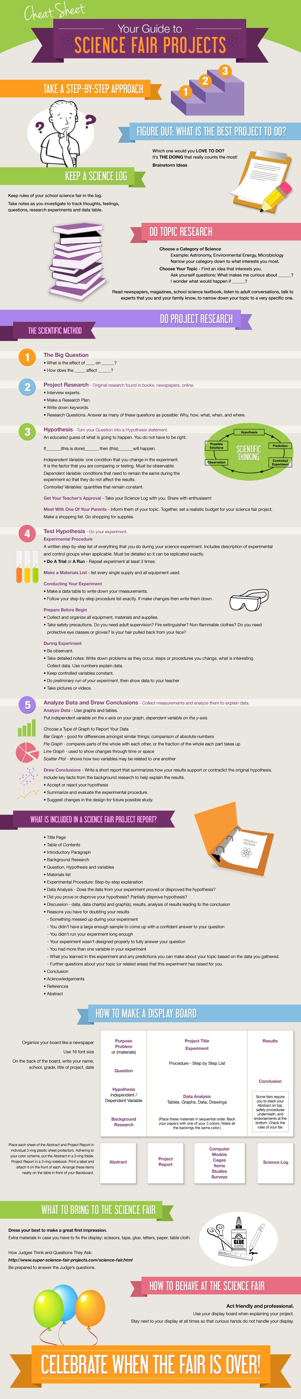 How To Do A Science Fair Project Infographic Science Fair Projects Boards Science Fair Projects Cool Science Fair Projects