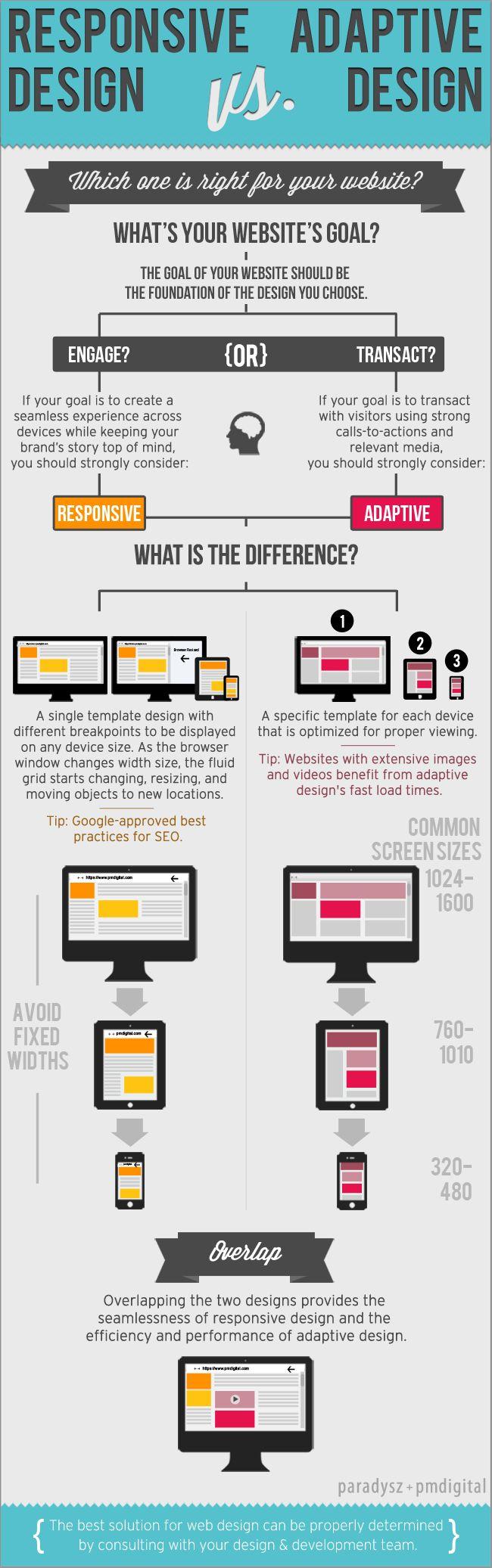 Responsive Design Vs Adaptive Web Design Adaptive Design Web Design Responsive Design