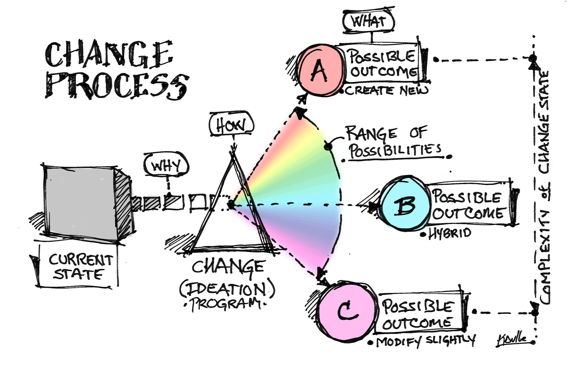 Change Ideation Diagram For Moving From Present State To