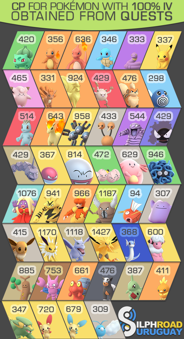 Pokemon GO 100% IV 4 CP | Infographic | Pokemon, Pokemon go, Infographic