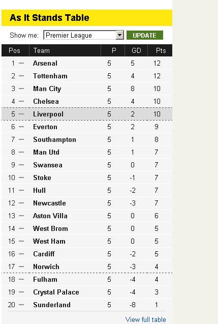 Http Www Bbc Co Uk Sport Football Live Scores Live Football Scores Football Score Sport Football Liverpool