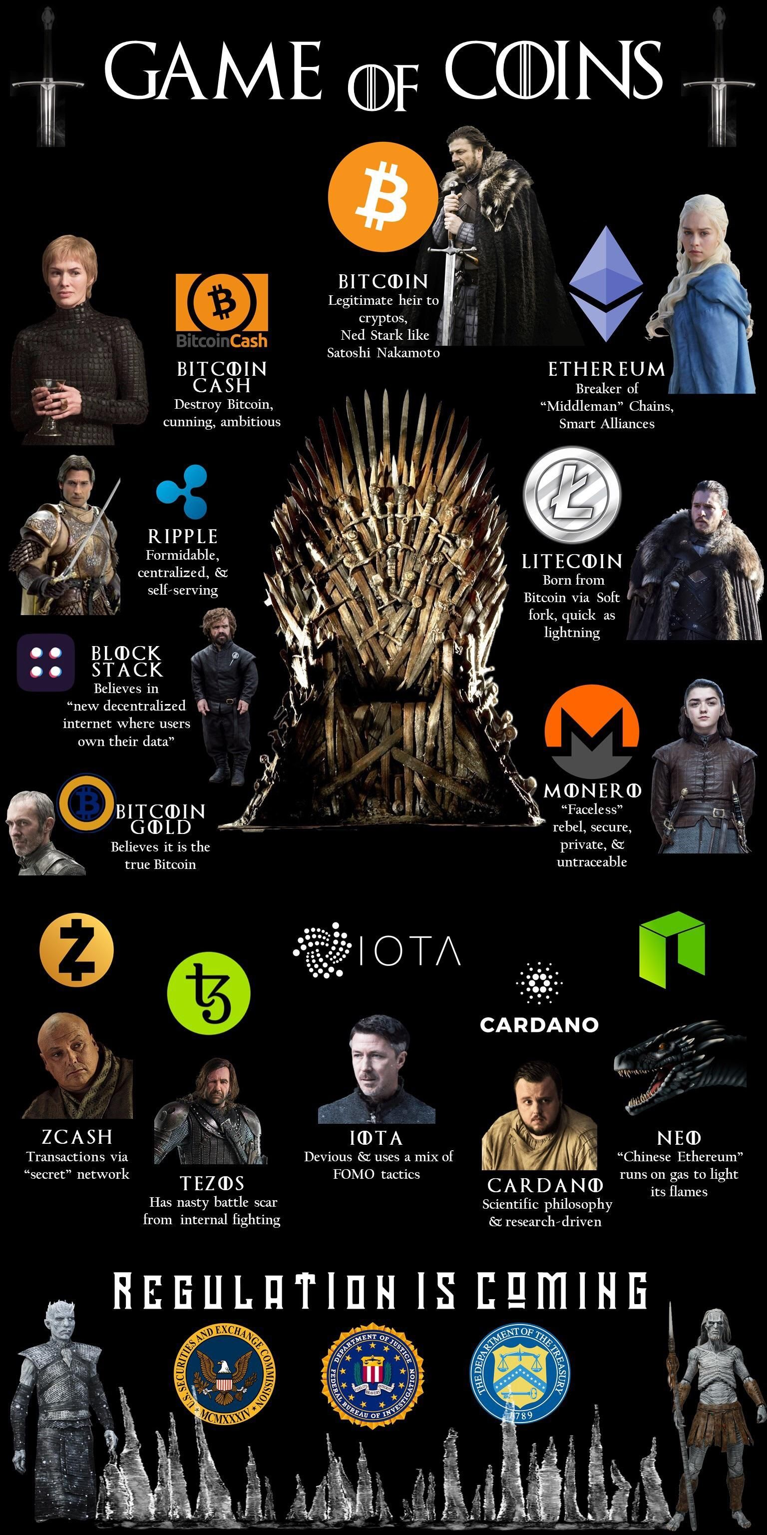 Game of coins Cryptocurrency, Investing in
