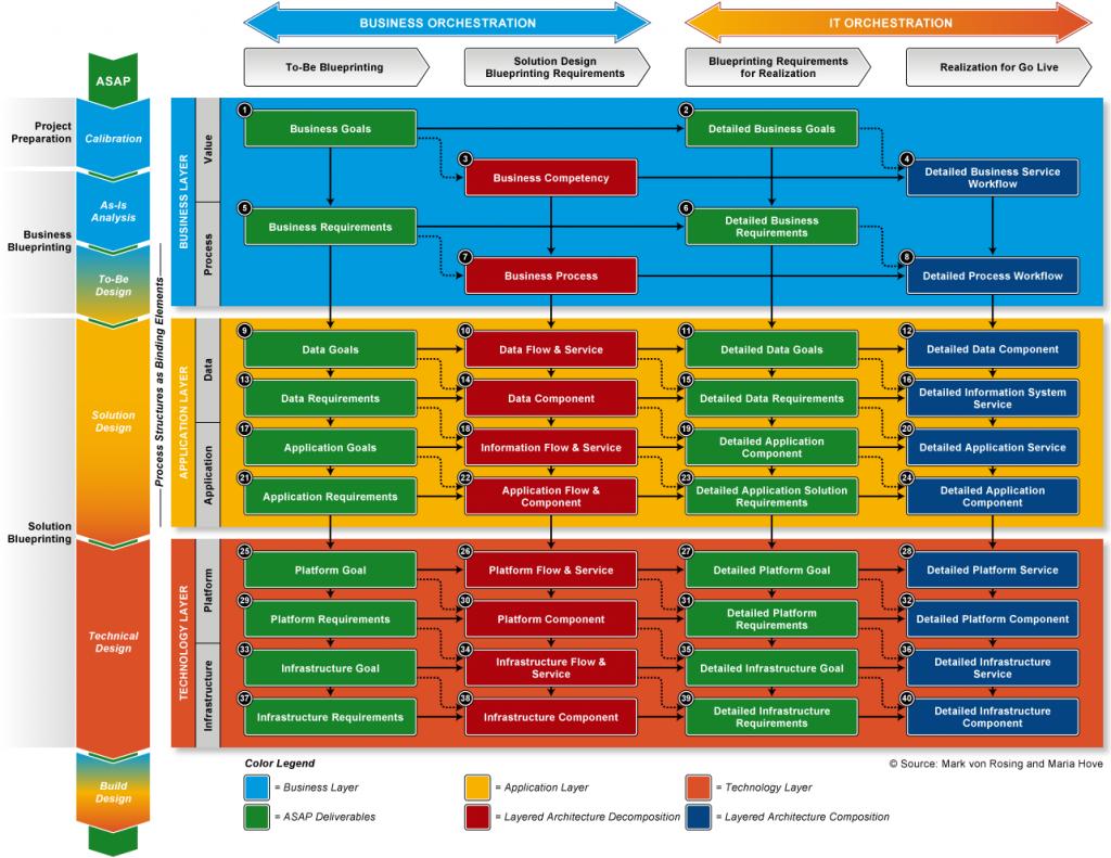 Technology Management Image: Layered Enterprise Architecture Illustration #entarch