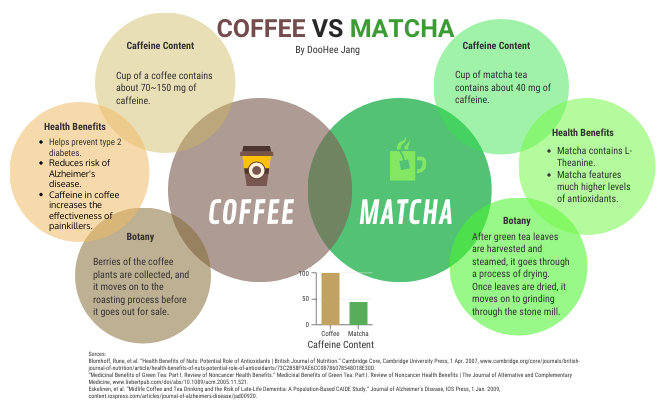 Coffee Vs Matcha By Doohee Jang Infographic Matcha Vs Coffee Matcha Tea Latte Matcha