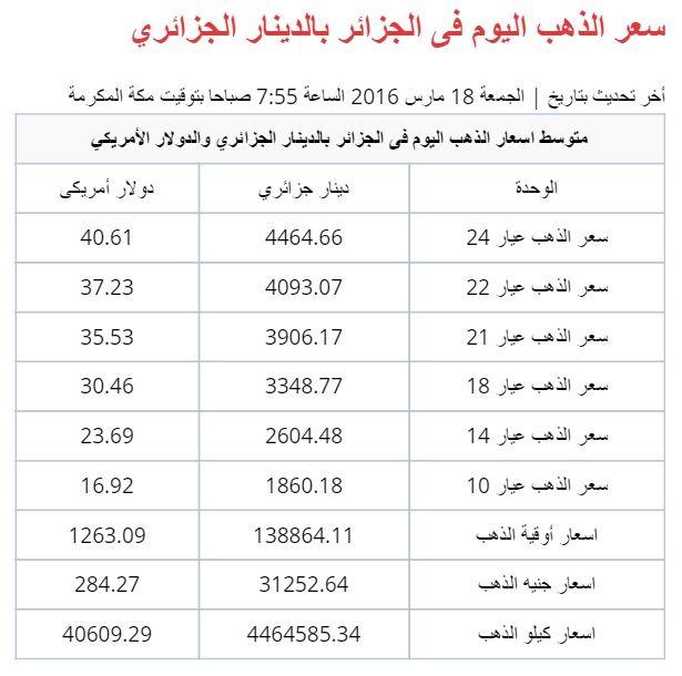 اسعار الذهب فى الجزائر Gold Price Gold