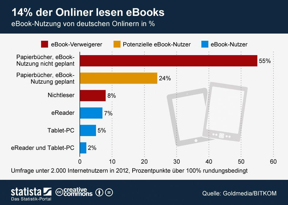 Die Grafik zeigt den Anteil der #ebook-Nutzer unter den deutschen Onlinern. #statista #infografik