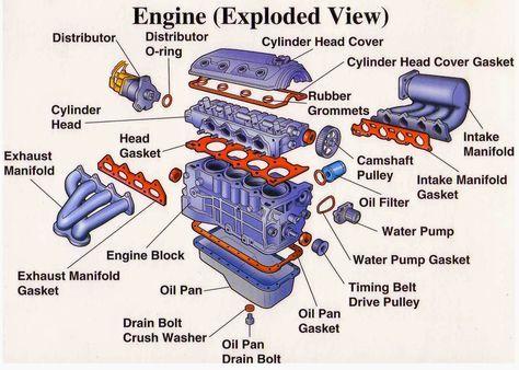 Engine Parts (Exploded View) ~ Electrical Engineering World | Engineering,  Automotive mechanic, Car enginePinterest
