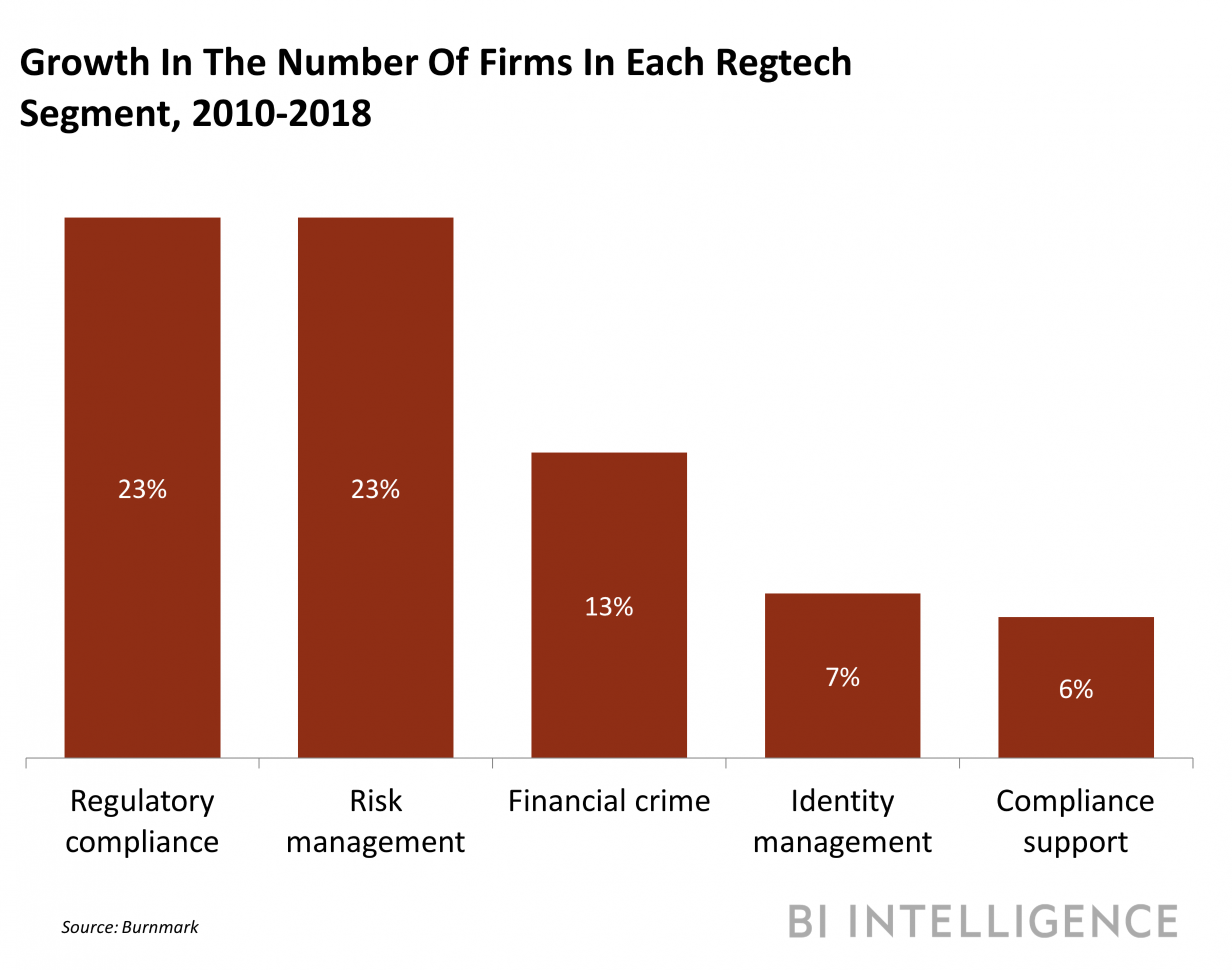 Here S How The Regtech Landscape Is Evolving To Address Increasing