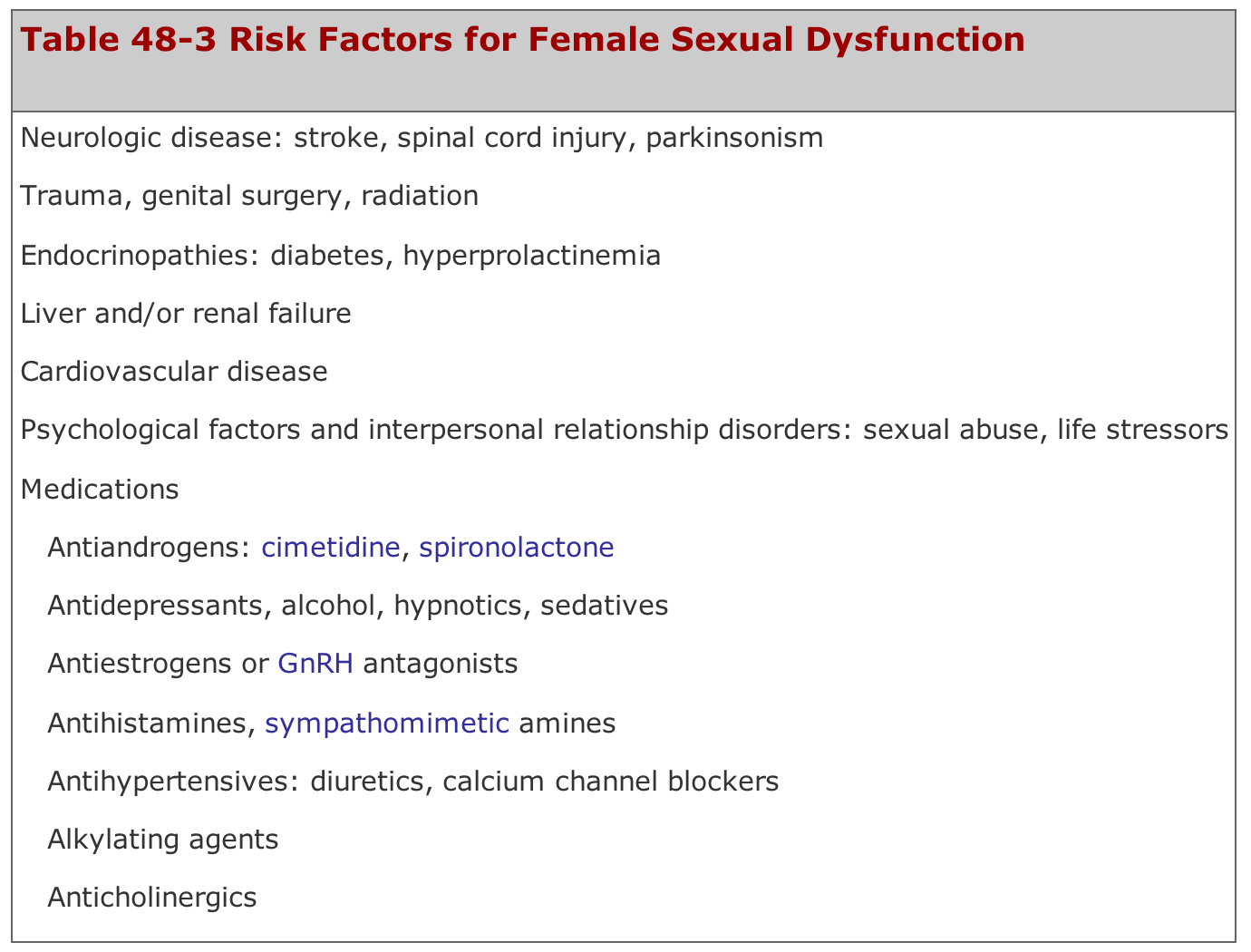Diuretics sexual dysfunction