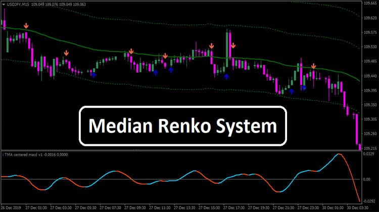 Median Renko System Trading Strategies Neon Signs Reading
