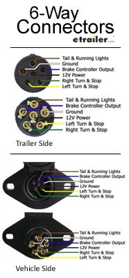 6 Way Connectors Allow The Basic Hookup Of Your Running Turn And Brake Lights The Ground And Two E Trailer Light Wiring Trailer Wiring Diagram Trailer Plans