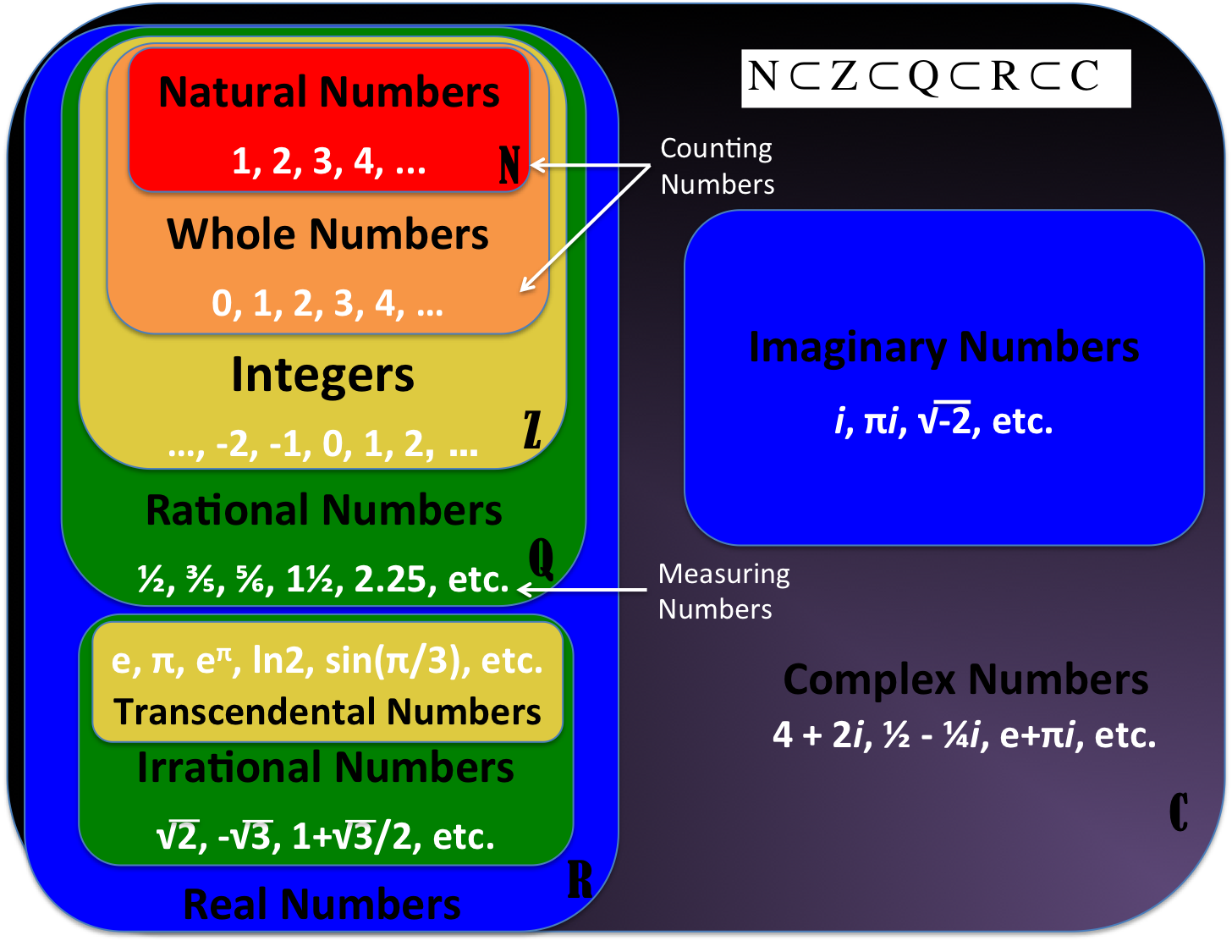Natural Whole Integer Rational Irrational Real