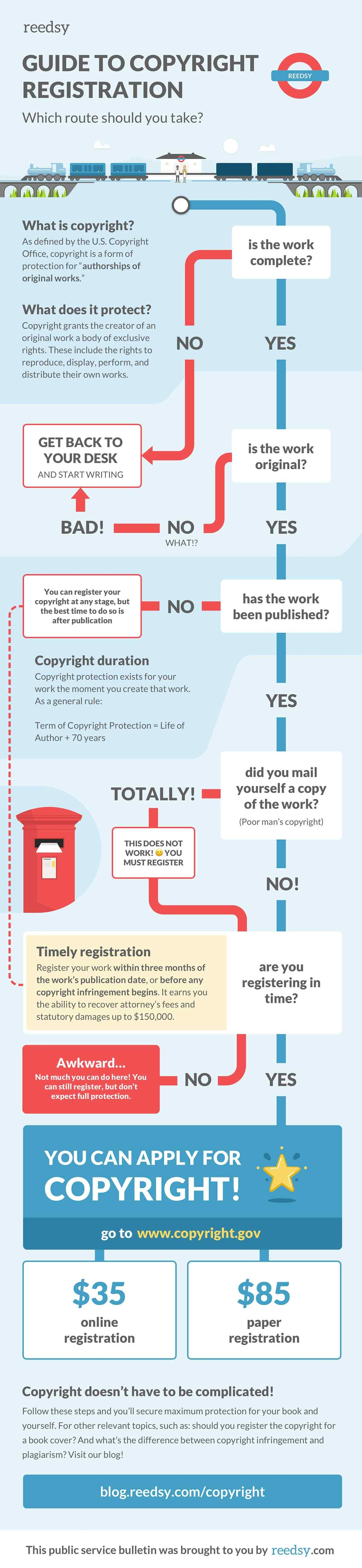 How To Copyright A Book In 10 Minutes Or Less Writing A Book Writing Life Writing Tips