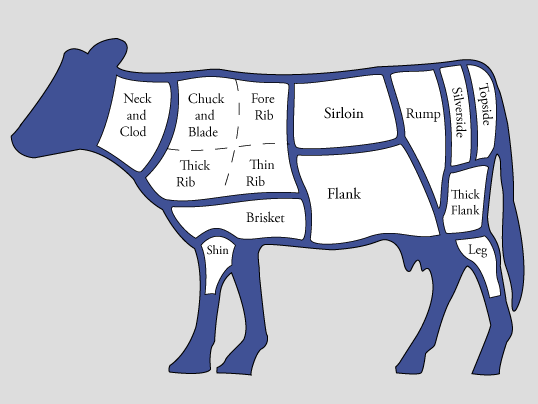 Diagram Of The Cuts Of Meat From Cow Google Search Fooddiet